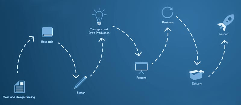 Logo Design Process - LOGO PRINT